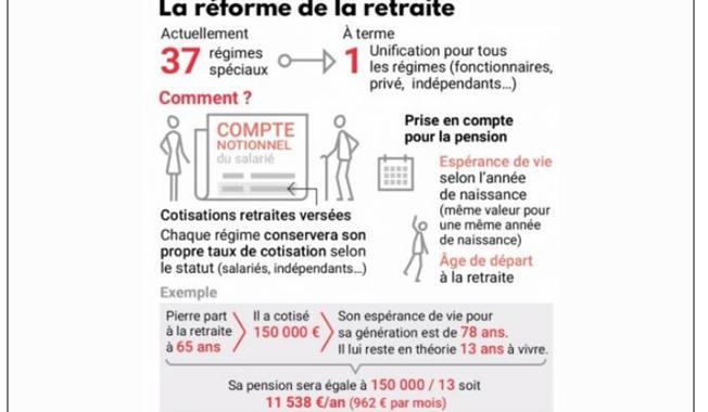 Reforme Retraite VI
